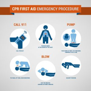 CPR, cpr emergency, procedure, learn, how to