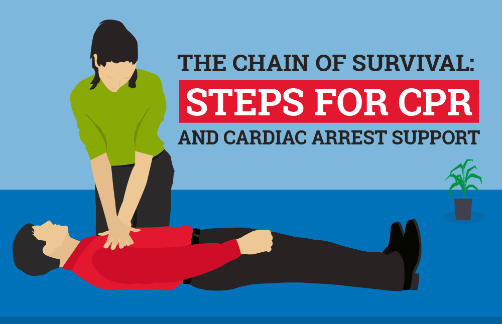 Cardiac Chain Of Survival Steps For Cpr And Cardiac Arrest